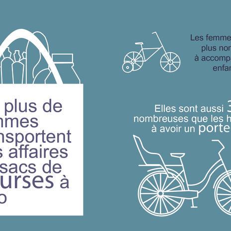 Femmes et mobilité urbaine