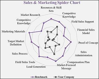 Energy audits, sales management training, asset management, consultative selling, supervisor training, supervisor workshops, plant reliability, raising capital, private equity