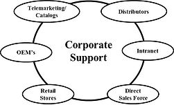 telemarketing, catalogs, corporate support, retail stores, intranet, distrbtors, channel support, market