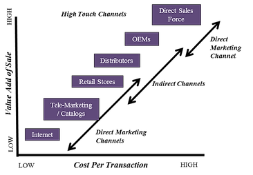value add of sales, cost per transaction, direct marketin channels, indirect marketing chnnels, high touch channels, channel strategies