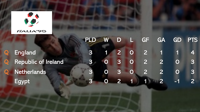 italia 90 group table.png