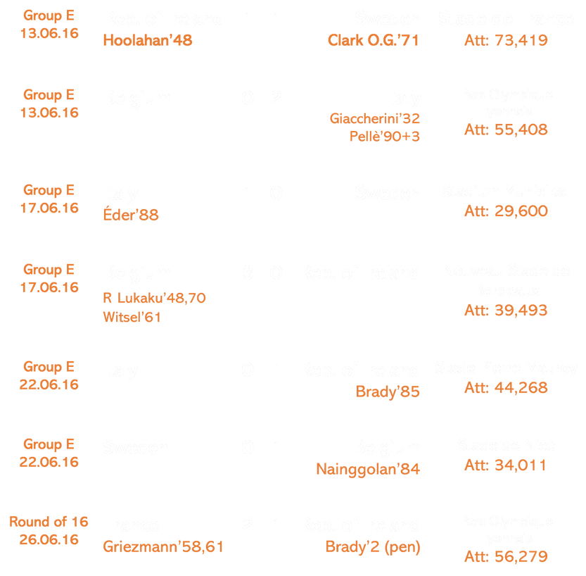 Euro 2016 Results.png