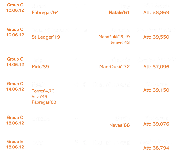 EURO 2012 RESULTS.png