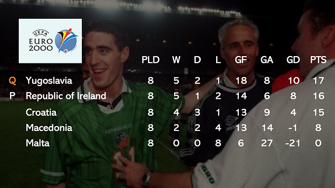 euro 2000 qual group.png