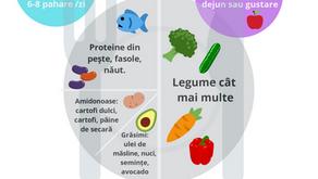 Cum arata farfuria ideala pentru alimentatie sanatoasa si slabit?