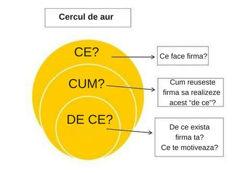 Cercul de Aur