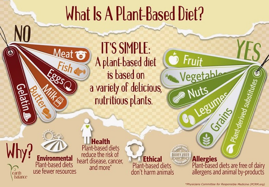 Plant Based Diet PCRM.png