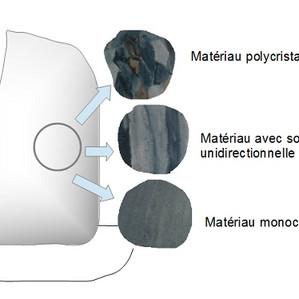 Les super matériaux pour les turbines à gaz
