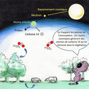 La radioactivité expliquée aux enfants Nuc#2