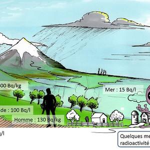 Danger et risques de la radioactivité, comment les mesurer ? Nuc#4