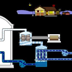 Le nucléaire : les grandes lignes (2) REP - REB et les nouvelles générations