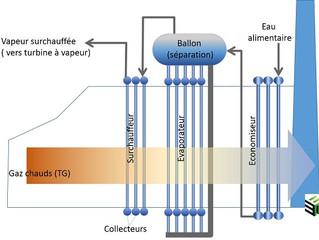 Importance du design dans une chaudière de récupération d'un cycle combiné gaz