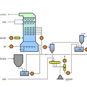 Le phénomène de blinding dans un absorbeur de désulfuration