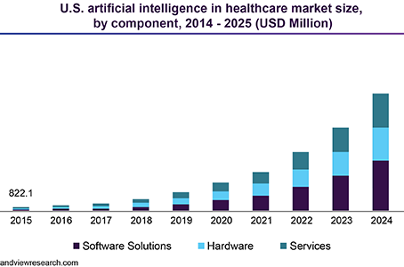 Cross-industry Partnerships Accelerating AI Adoption in Healthcare