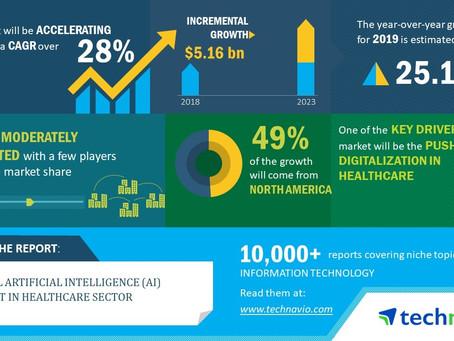 Technavio predicts explosive growth in Healthcare AI market