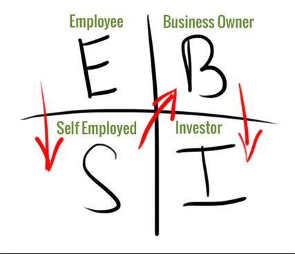 What is the Cash Flow Quadrant?