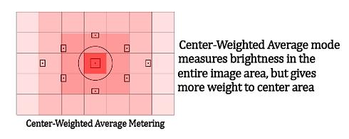 Comprehensive metering explanation