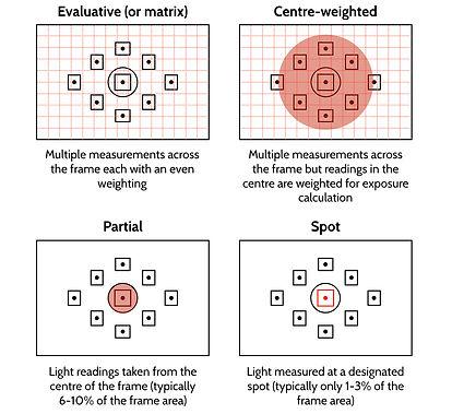 Metering grid explanation