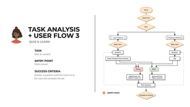 1.4_Information-Architecture_M.Dao_flow3.jpg