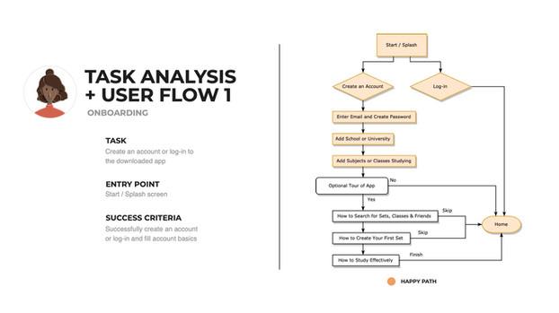 1.4_Information-Architecture_M.Dao_flow1.jpg