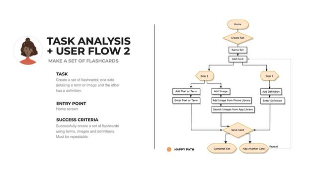 1.4_Information-Architecture_M.Dao_flow2.jpg