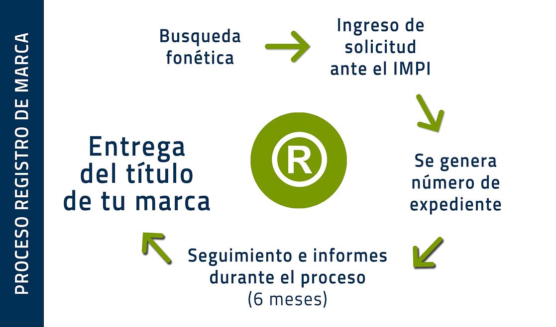 PROCESO REGISTRO DE MARCA.png