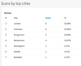 Geo Data Cities