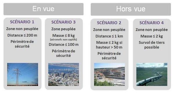 scenarios dgac.JPG