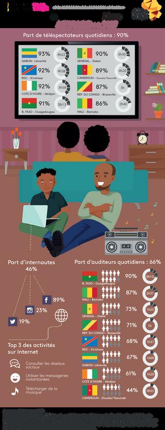 Infographie des résultats annuels sur la conso Média des Africains 2017 selon Africascope