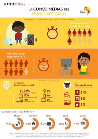 Quelle est la consommation média des jeunes en Afrique ?