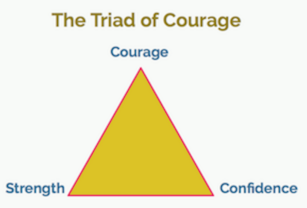 The Virtue of Courage