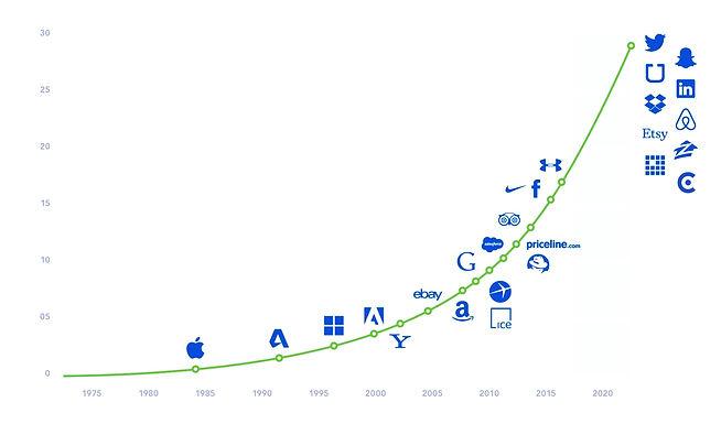 Graph platform business growth - igniv