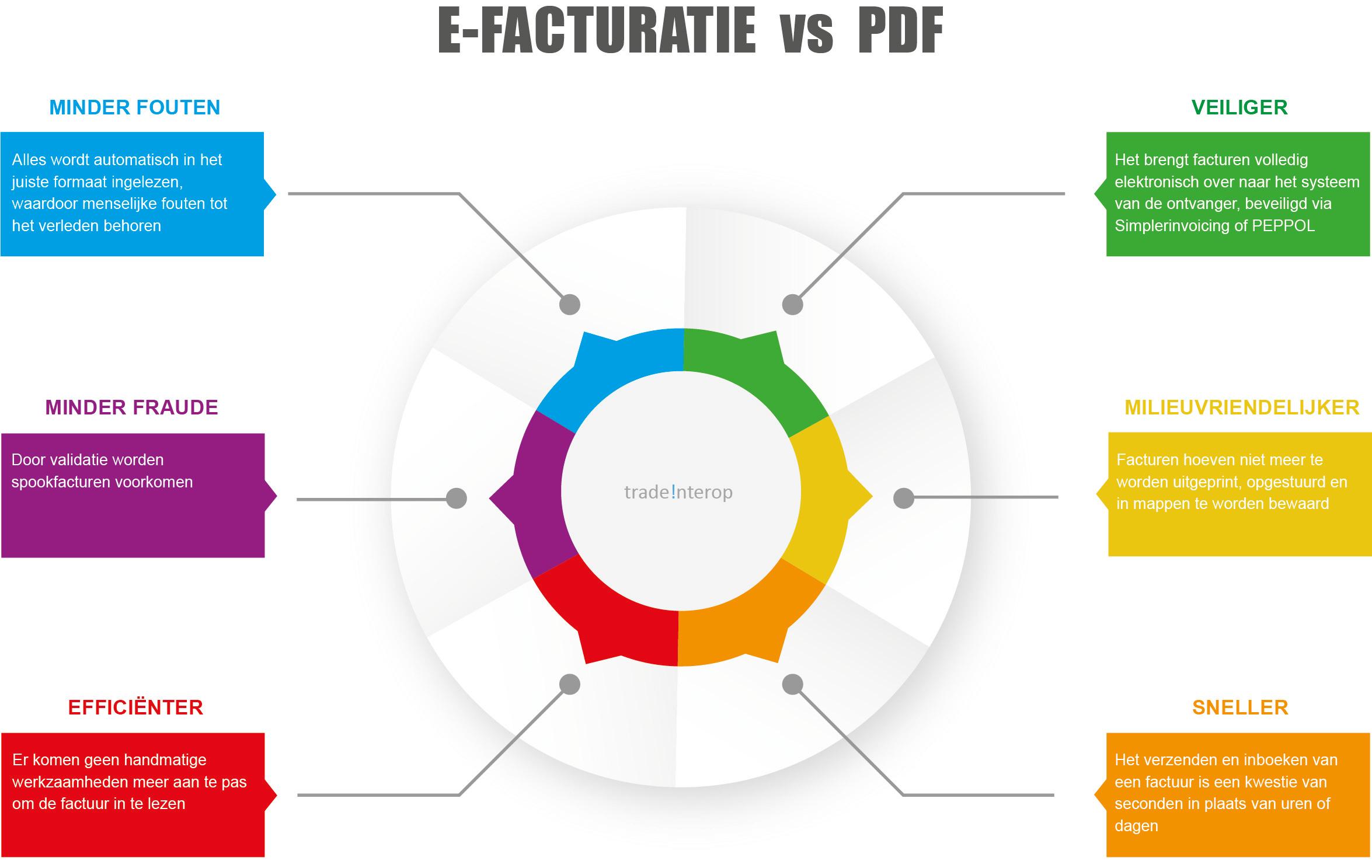 E-facturatie versus PDF facturen