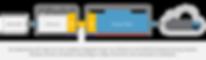 Uw software via tradeintrop koppelen met PEPPOL / Simplrinvoicig