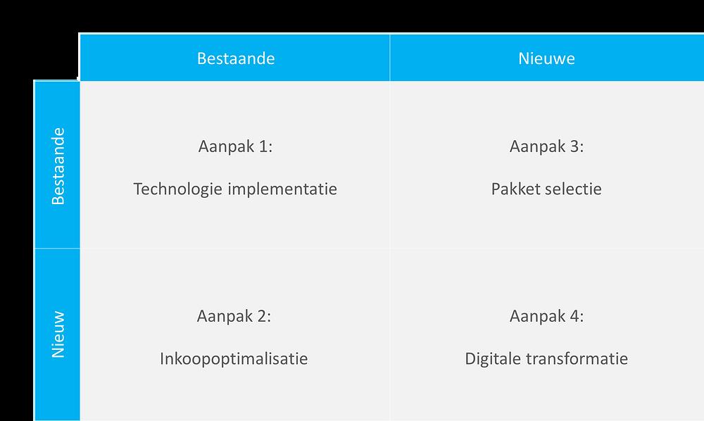 Weergave van de verschillende manieren om e-facturatie te implementeren