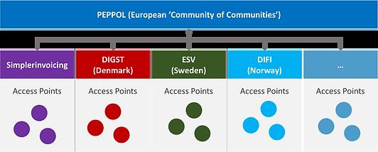 PEPPOL community