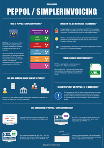 Infographic PEPPOL / Simplerinvoicing