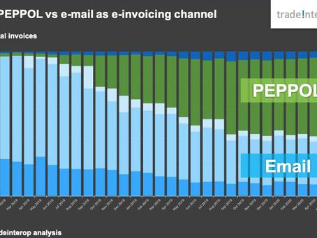 Het gebruik van PEPPOL als kanaal voor e-facturatie zit in de lift