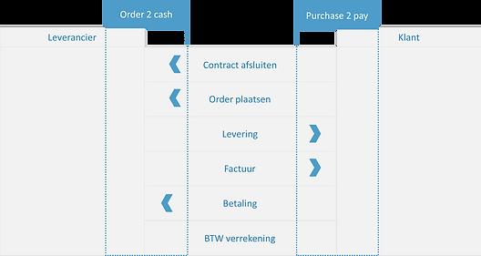 purchase2pay en order2cash proces.png
