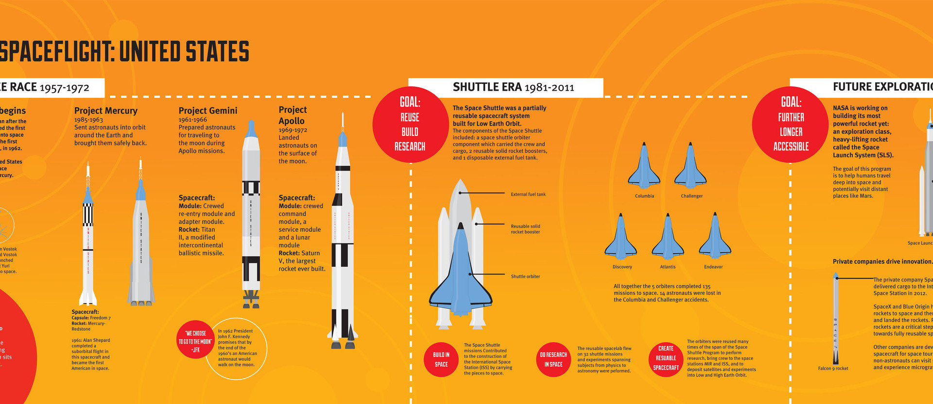 Manned Space Flight Infographic
