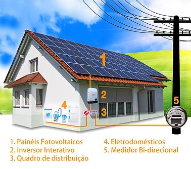 Sistemas Fotovoltaicos Conectados à Redes (SFCR)