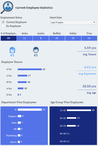 Current Employee Demographics.PNG
