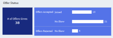 Offer Status.PNG