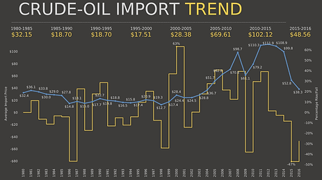Crude-Oil Import Analysis-min.png