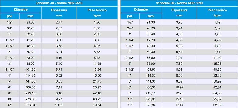 schedule 40 e 60.png