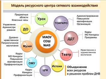 Горбачева оксана информатем