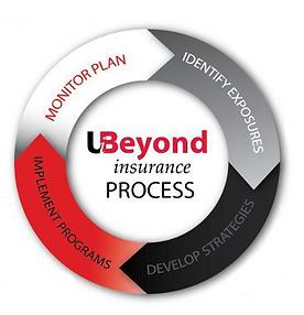 u beyond process CHART