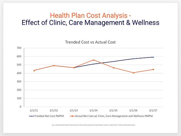 Healthworks+chart.png