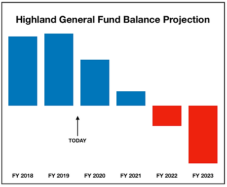 General Fund Chart.png