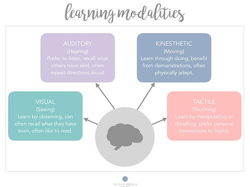 Learning Modalities & Styles